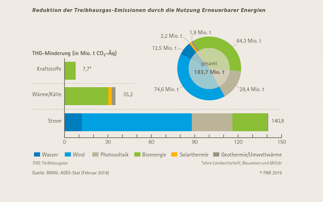 Nutzung regenerativer Energien senkt die Treibhausemissionen